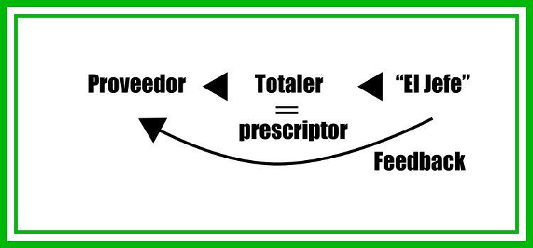 """Seminario/Conferencia """"Evolución del modelo de proveedor: del Interproveedor al Proveedor Totaler"""""""